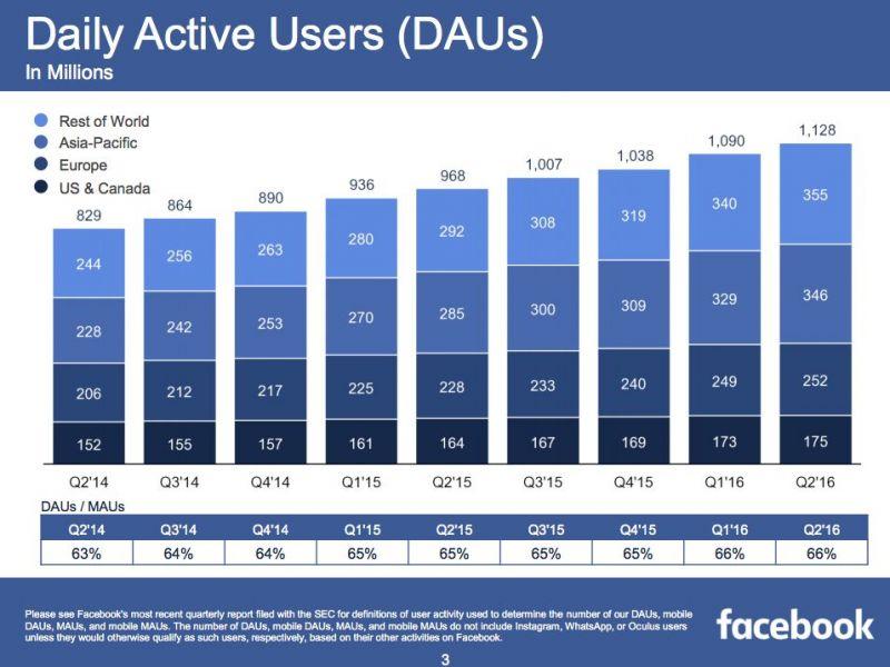 usuarios ativos diarios facebook