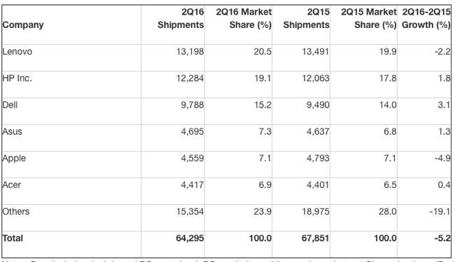 vendas pcs fabricantes q2 2016