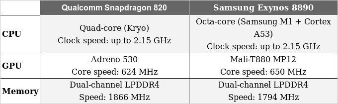 Samsung Galaxy Note 7 Snapdragon 820 vs Exynos 8890 02