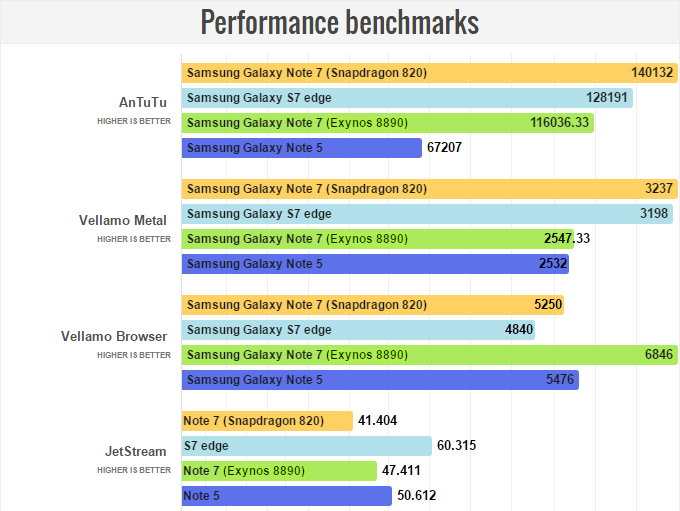 Samsung Galaxy Note 7 Snapdragon 820 vs Exynos 8890 03