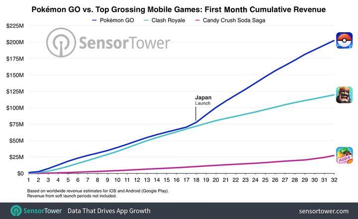 pokémon go grafico de lucro