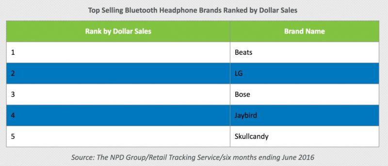 vendas-fones-bluetooth-fabricantes