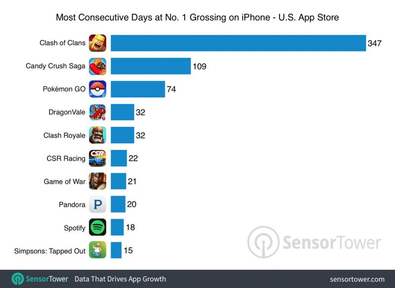 pokemon-go-top-grossing-comparison
