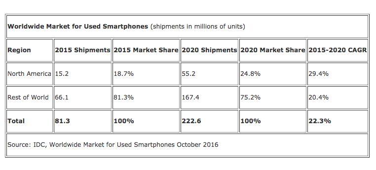 mercado-global-de-smartphones-usados