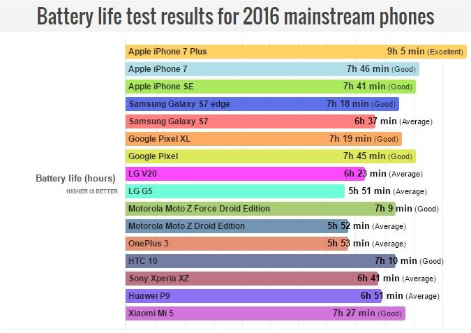 smartphones-2016-autonomia